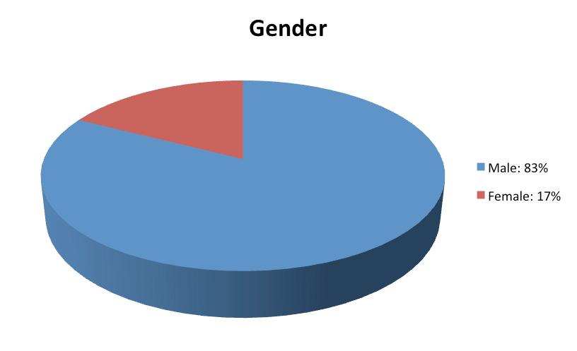 demographics_gender