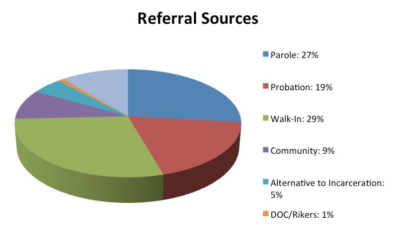 demographics_referral_sources